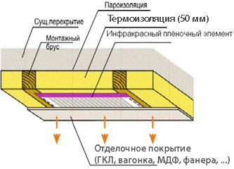 Инфракрасная система отопления - выгодное приобретение.  К зданию не нужно пристраивать... полностью скрытый от глаз...